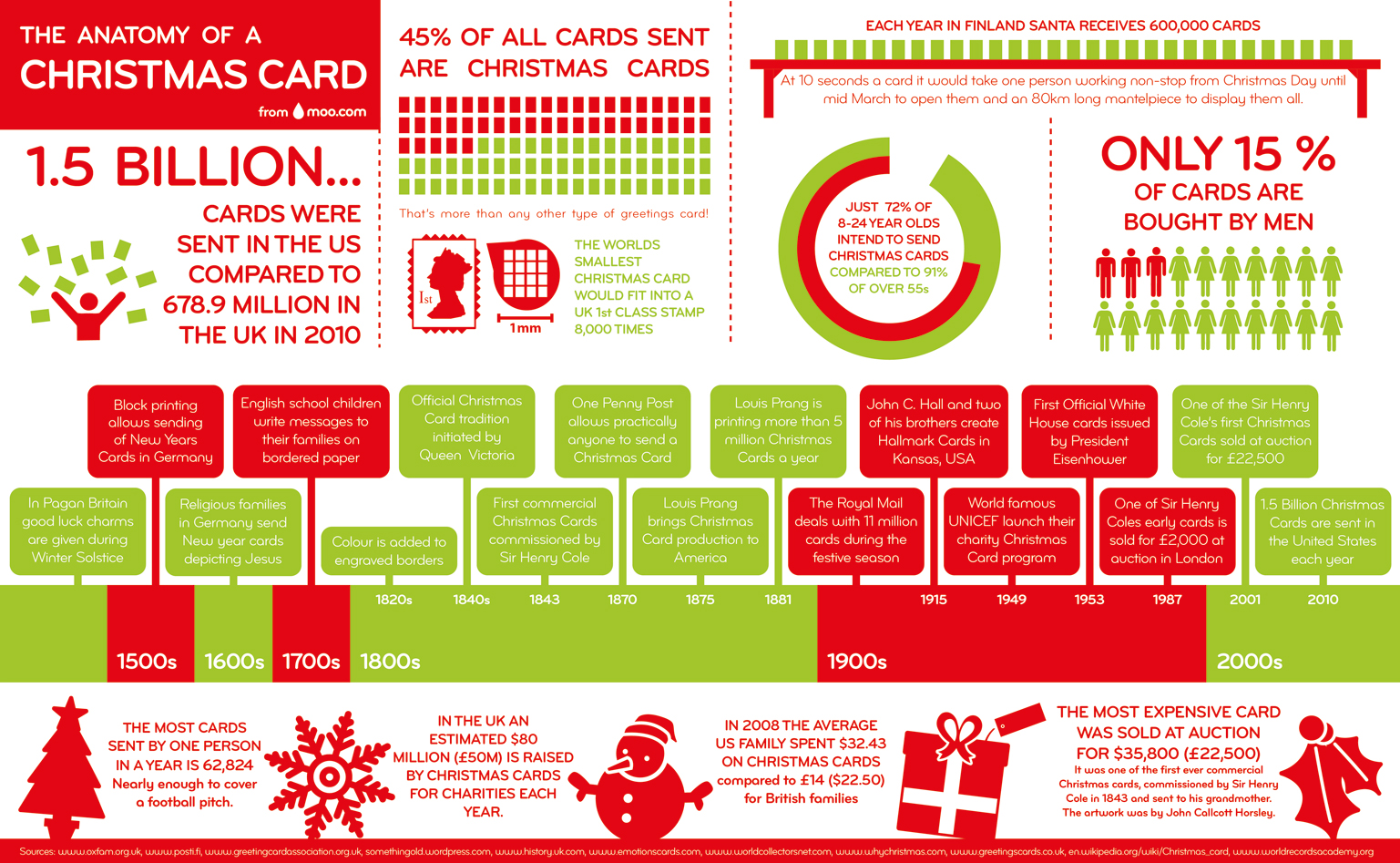 christmas card infographic large Christmas Card Infographic