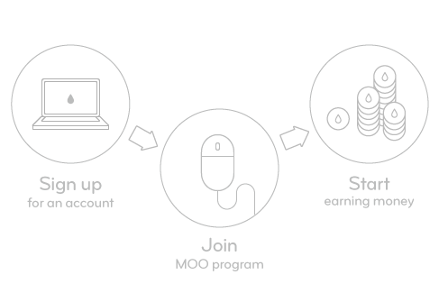 Sign up to the MOO Affiliate Program